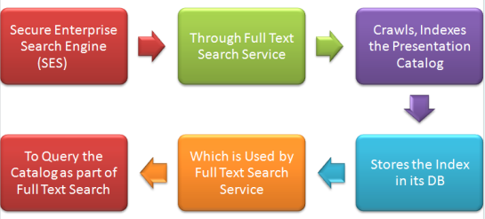 The way Full Text Search Works in OBIEE